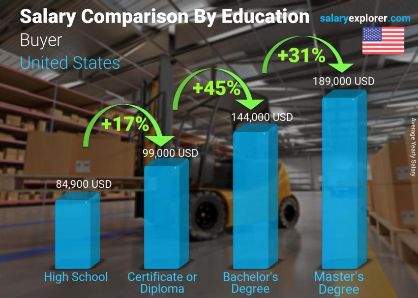 Salary comparison by education level yearly United States Buyer
