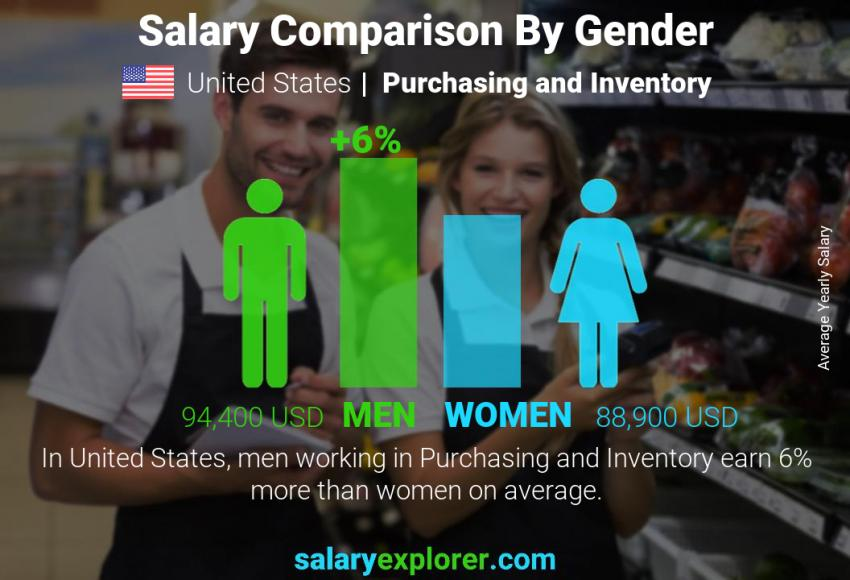 Salary comparison by gender yearly United States Purchasing and Inventory