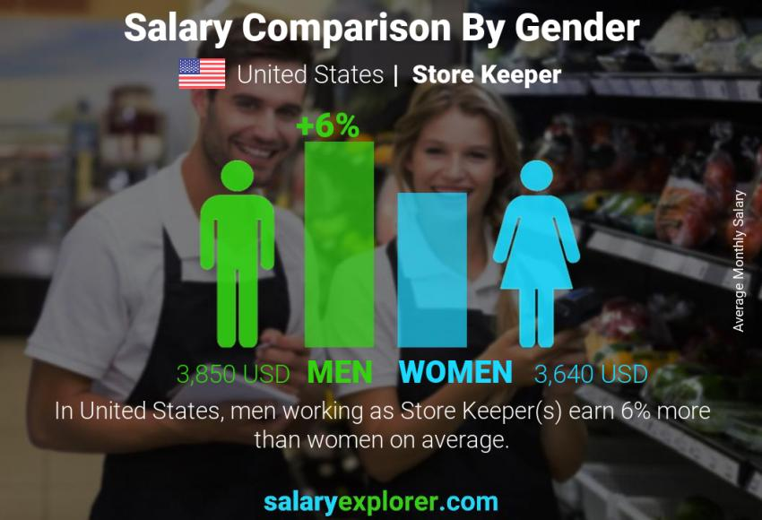 Salary comparison by gender monthly United States Store Keeper