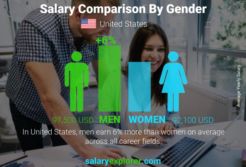 Salary comparison by gender yearly United States