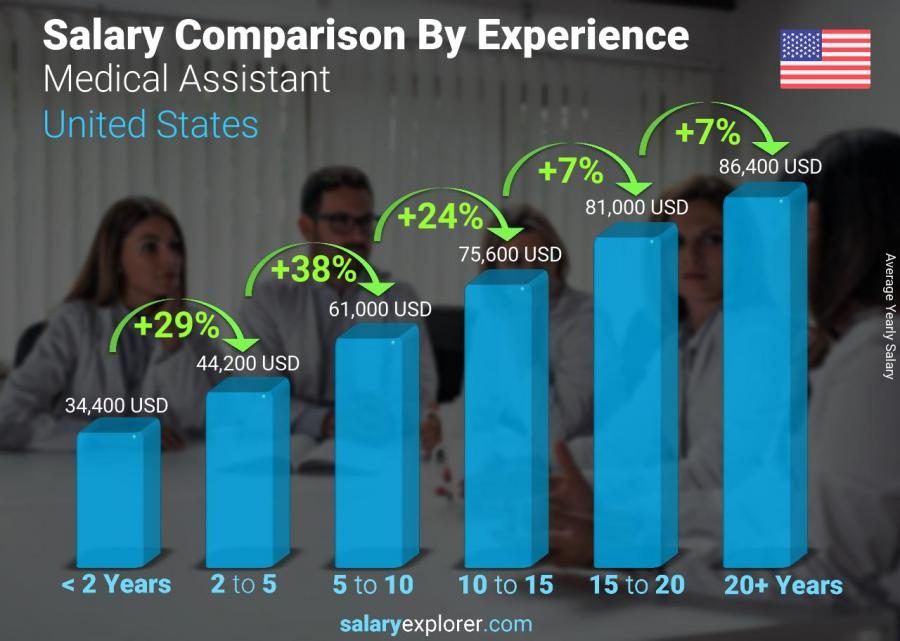 Salary comparison by years of experience yearly Texas Medical Assistant