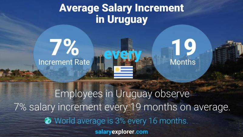 Annual Salary Increment Rate Uruguay