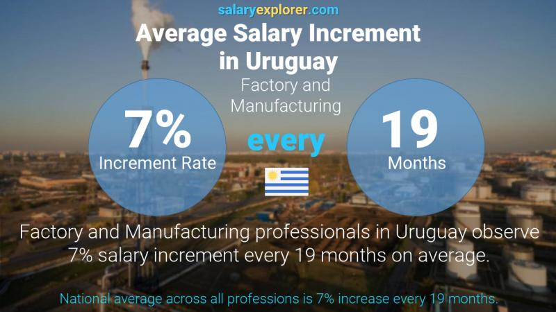 Annual Salary Increment Rate Uruguay Factory and Manufacturing
