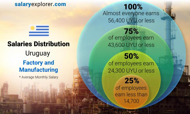 Median and salary distribution monthly Uruguay Factory and Manufacturing