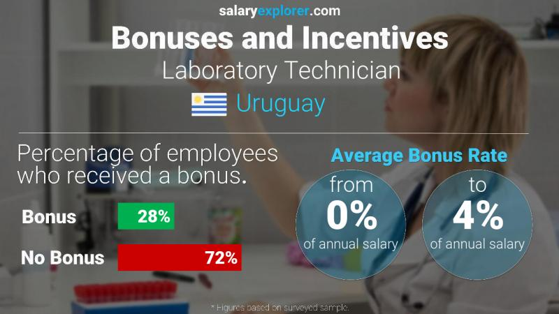 Annual Salary Bonus Rate Uruguay Laboratory Technician
