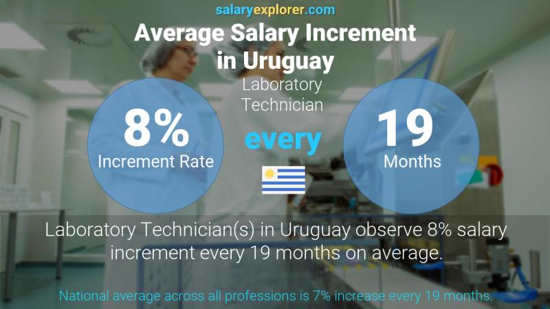 Annual Salary Increment Rate Uruguay Laboratory Technician