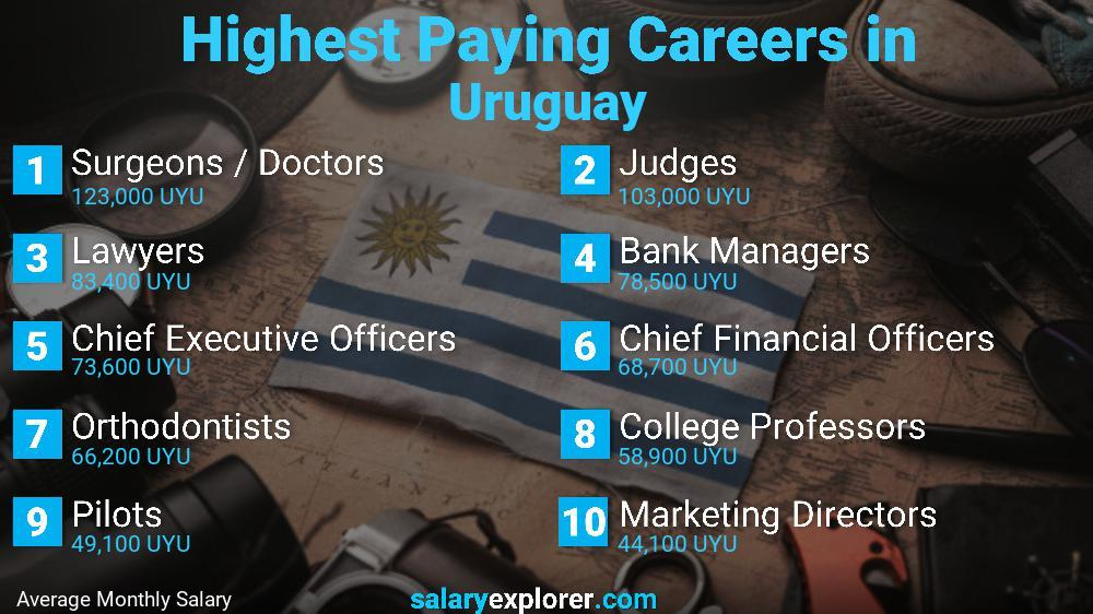 Highest Paying Jobs In Uruguay