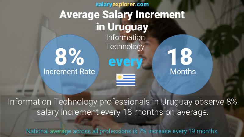 Annual Salary Increment Rate Uruguay Information Technology