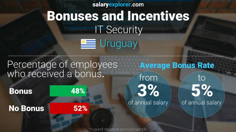 Annual Salary Bonus Rate Uruguay IT Security