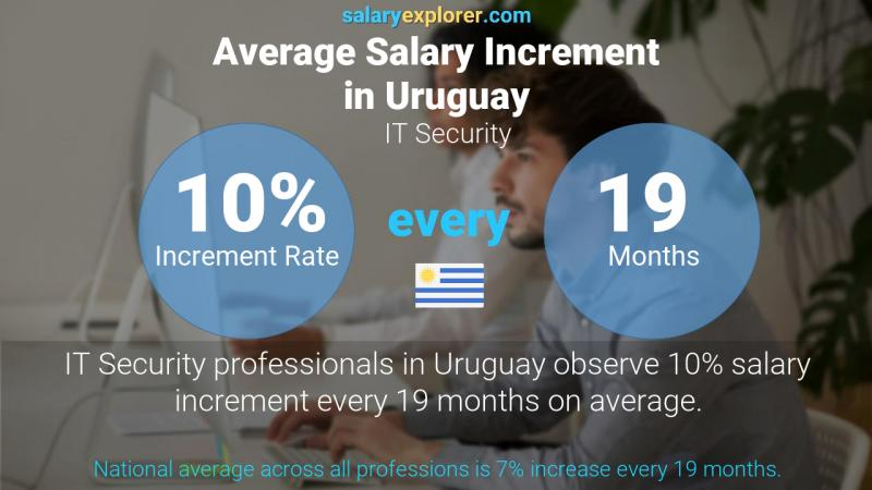 Annual Salary Increment Rate Uruguay IT Security
