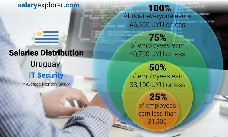 Median and salary distribution monthly Uruguay IT Security