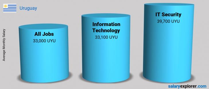 Salary Comparison Between IT Security and Information Technology monthly Uruguay