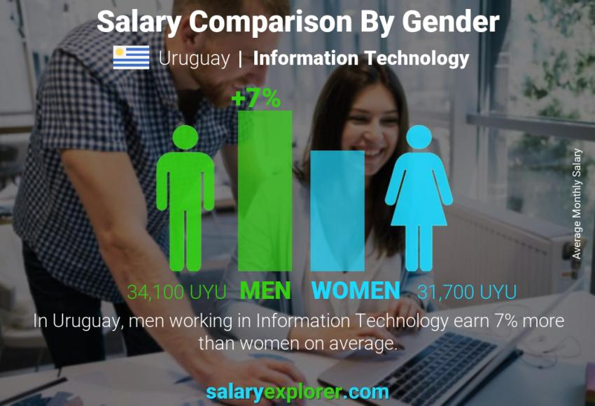 Salary comparison by gender monthly Uruguay Information Technology