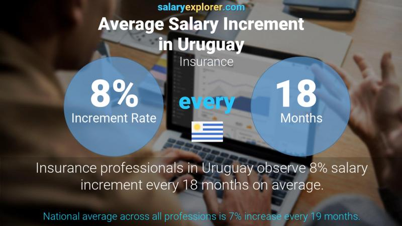 Annual Salary Increment Rate Uruguay Insurance