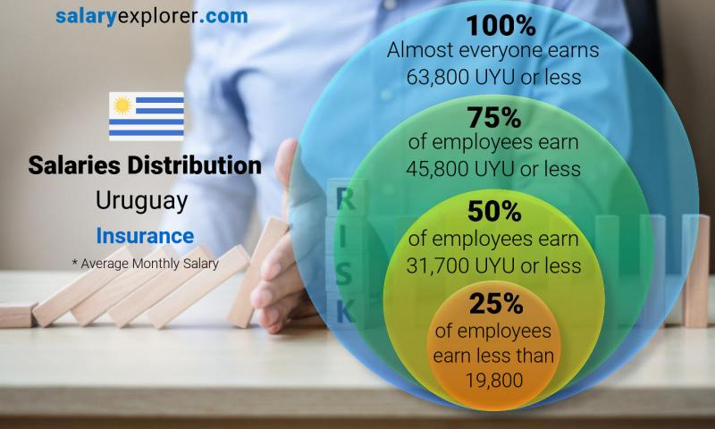 Median and salary distribution monthly Uruguay Insurance