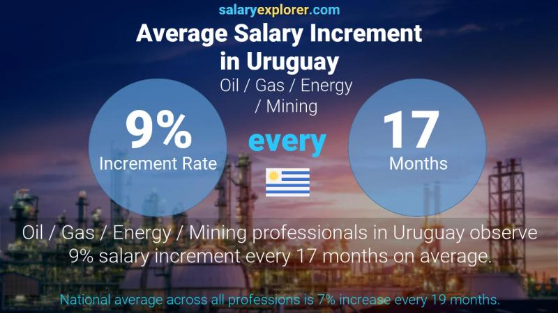 Annual Salary Increment Rate Uruguay Oil  / Gas / Energy / Mining