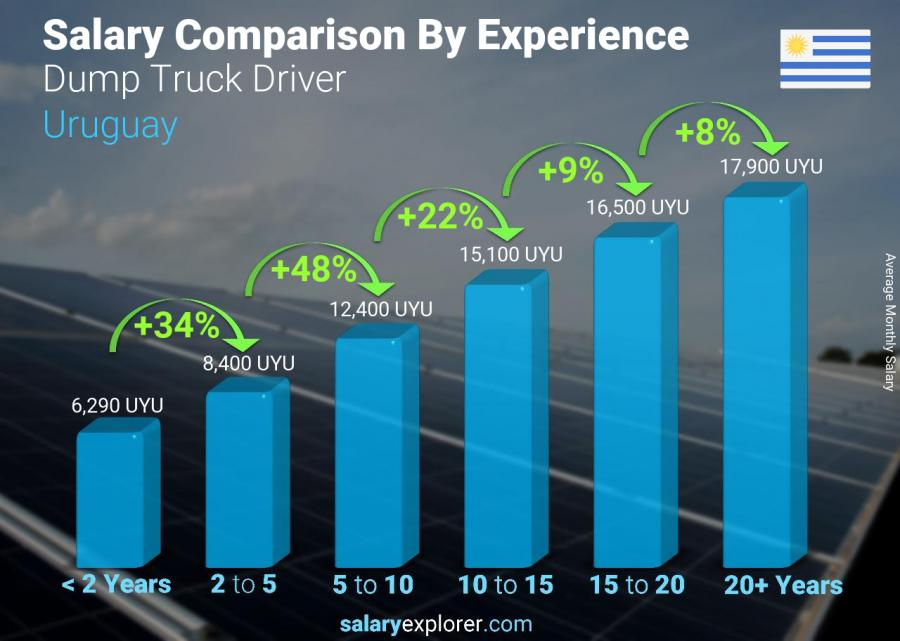 Salary comparison by years of experience monthly Uruguay Dump Truck Driver