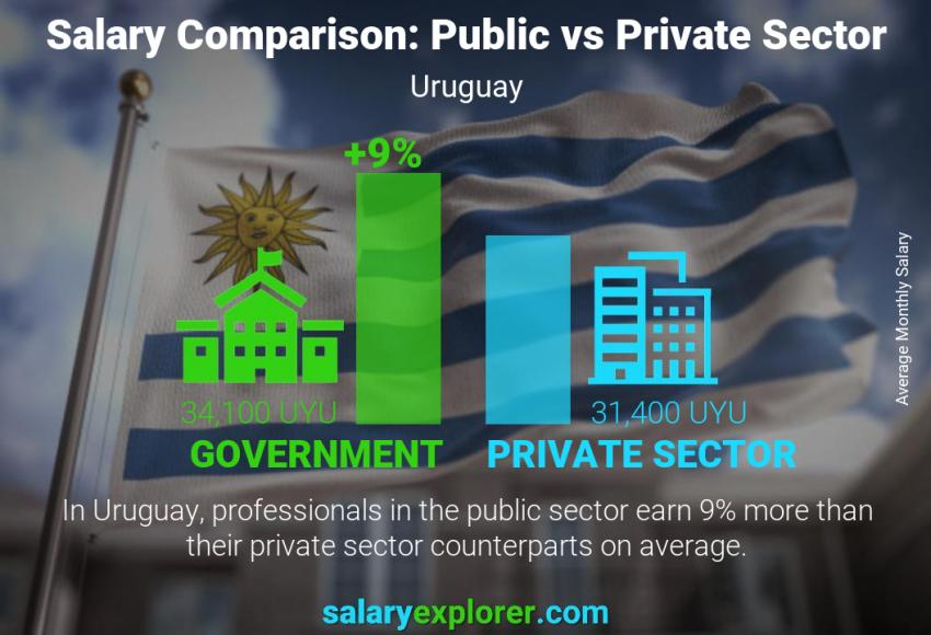 Public vs private sector salaries monthly Uruguay