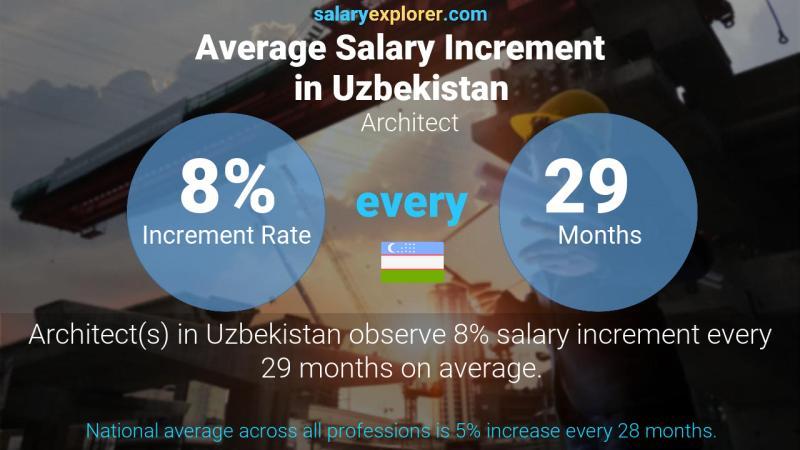 Architect Average Salary in Uzbekistan 2021 - The Complete ...