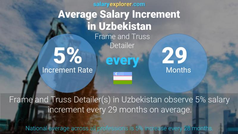 Annual Salary Increment Rate Uzbekistan Frame and Truss Detailer