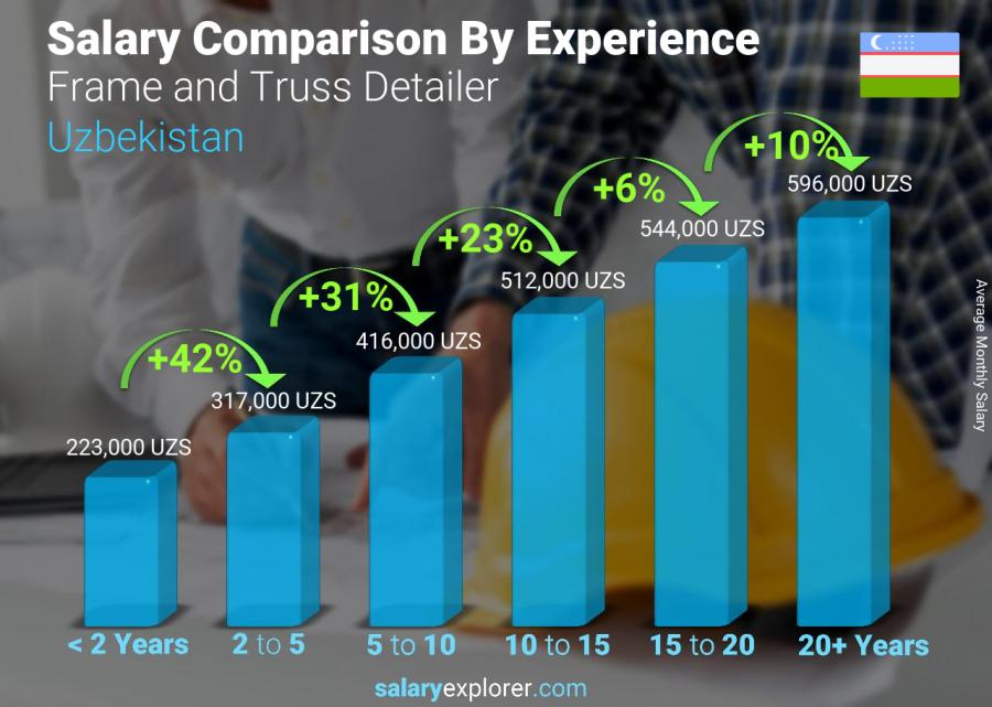 Salary comparison by years of experience monthly Uzbekistan Frame and Truss Detailer