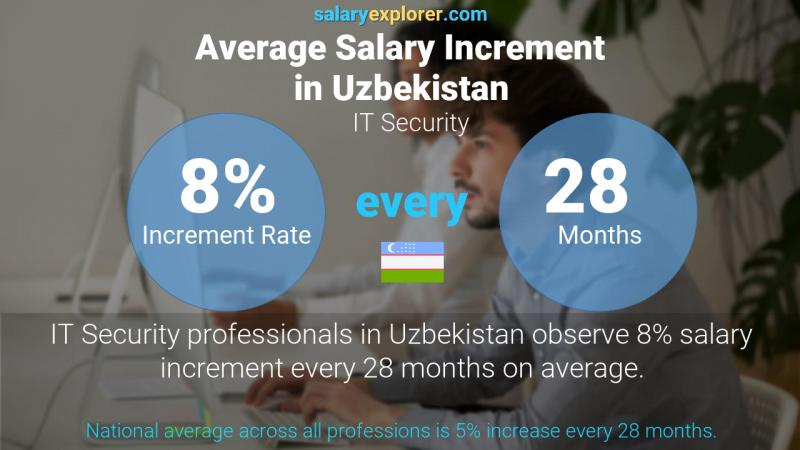 Annual Salary Increment Rate Uzbekistan IT Security