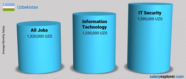 Salary Comparison Between IT Security and Information Technology monthly Uzbekistan
