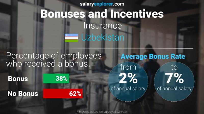 Annual Salary Bonus Rate Uzbekistan Insurance