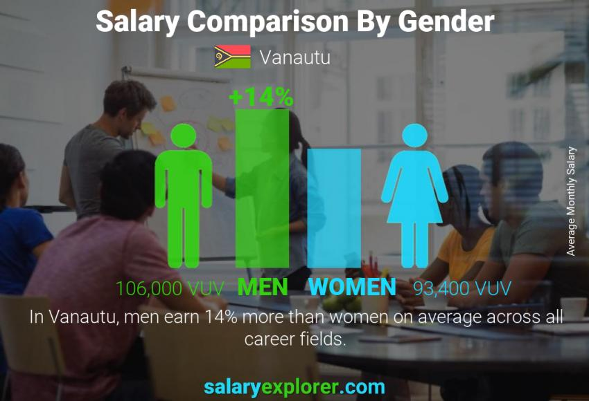 Salary comparison by gender monthly Vanautu
