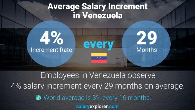 Annual Salary Increment Rate Venezuela