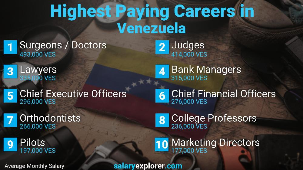 Highest Paying Jobs In Venezuela