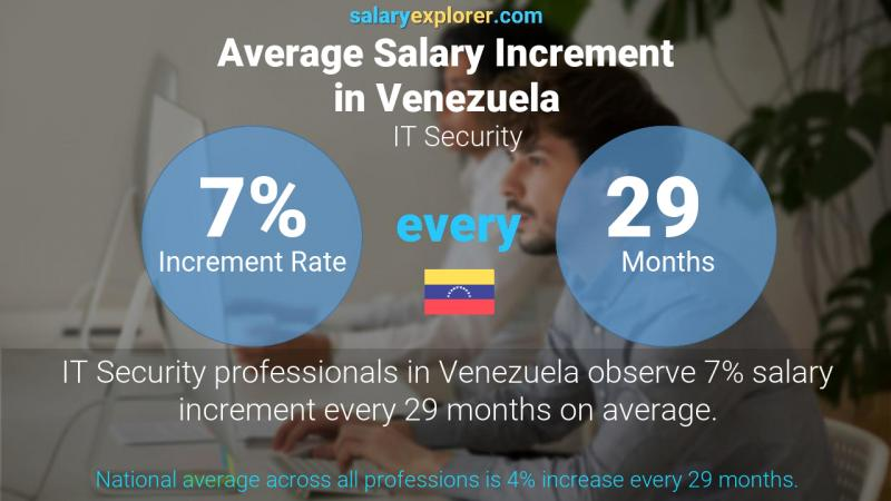 Annual Salary Increment Rate Venezuela IT Security