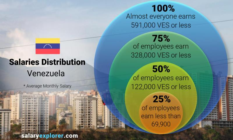 Median and salary distribution monthly Venezuela