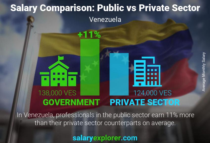 Public vs private sector salaries monthly Venezuela