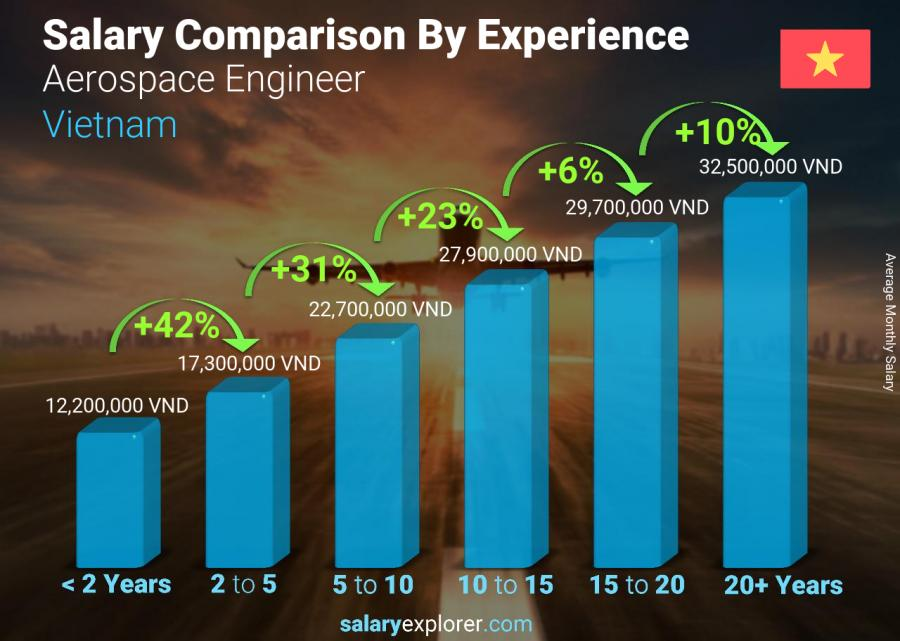 Salary comparison by years of experience monthly Vietnam Aerospace Engineer