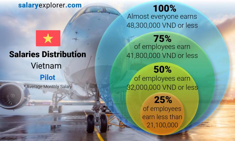 Median and salary distribution monthly Vietnam Pilot