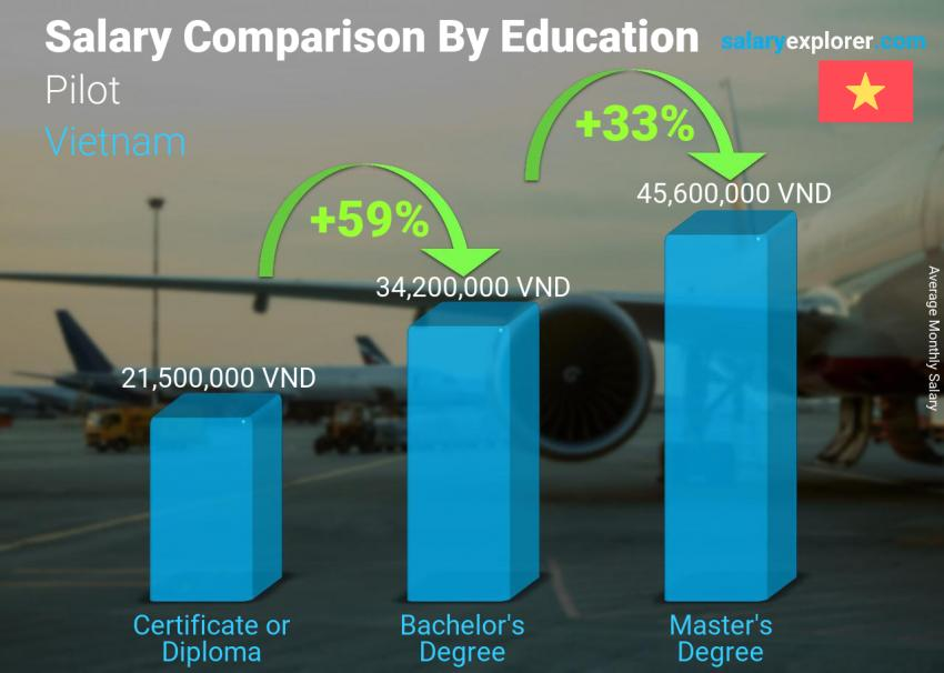 Salary comparison by education level monthly Vietnam Pilot