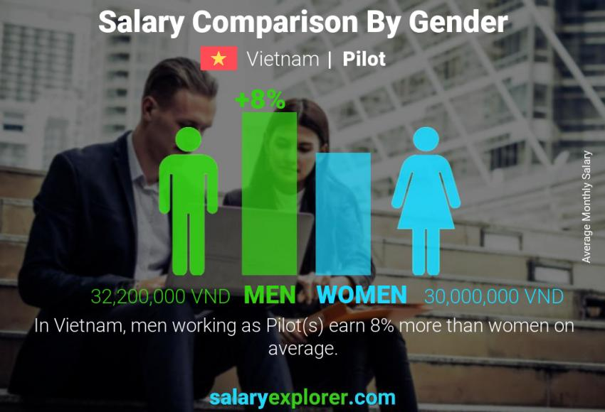 Salary comparison by gender monthly Vietnam Pilot