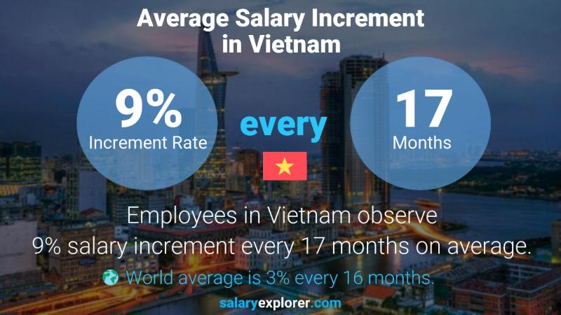 Annual Salary Increment Rate Vietnam