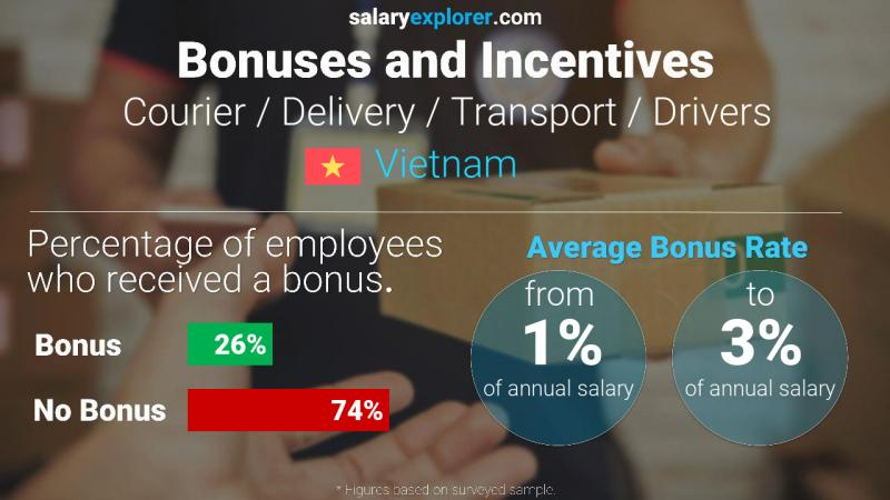 Annual Salary Bonus Rate Vietnam Courier / Delivery / Transport / Drivers