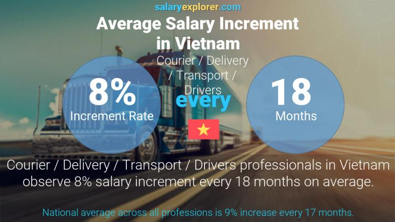 Annual Salary Increment Rate Vietnam Courier / Delivery / Transport / Drivers