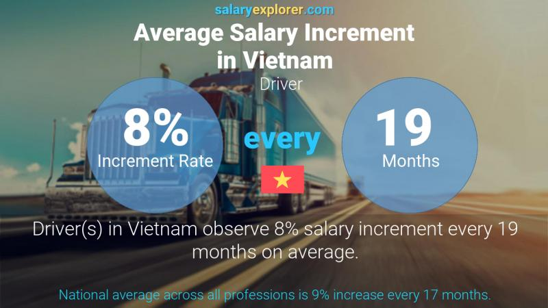 Annual Salary Increment Rate Vietnam Driver