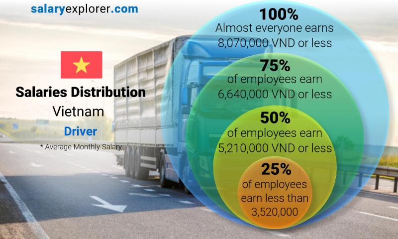Median and salary distribution monthly Vietnam Driver