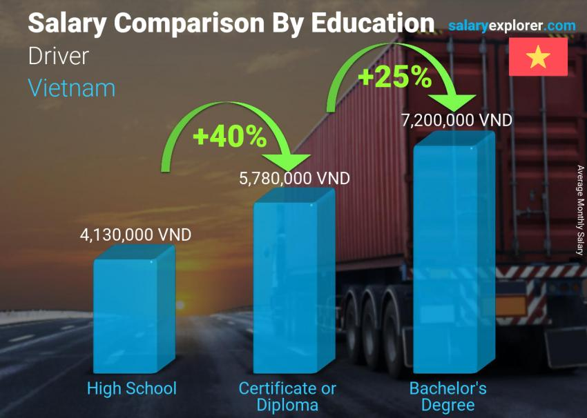 Salary comparison by education level monthly Vietnam Driver
