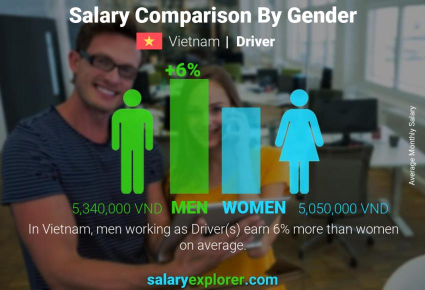 Salary comparison by gender monthly Vietnam Driver