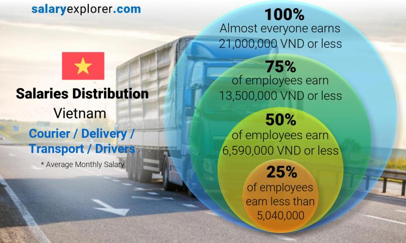 Median and salary distribution monthly Vietnam Courier / Delivery / Transport / Drivers