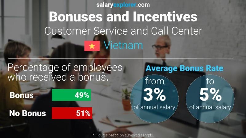 Annual Salary Bonus Rate Vietnam Customer Service and Call Center