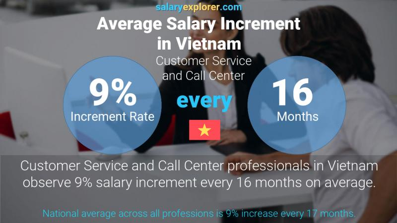 Annual Salary Increment Rate Vietnam Customer Service and Call Center