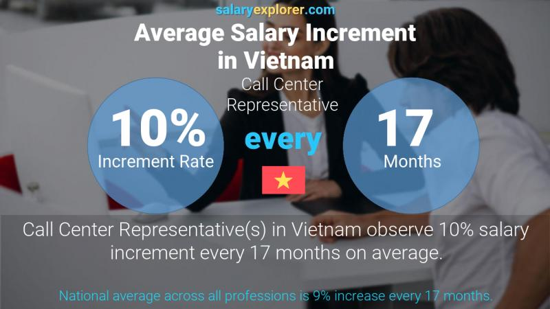 Annual Salary Increment Rate Vietnam Call Center Representative