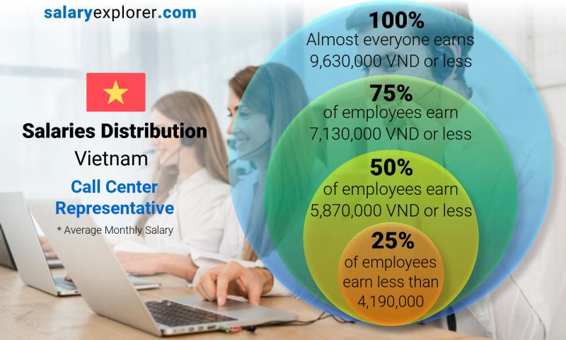 Median and salary distribution monthly Vietnam Call Center Representative